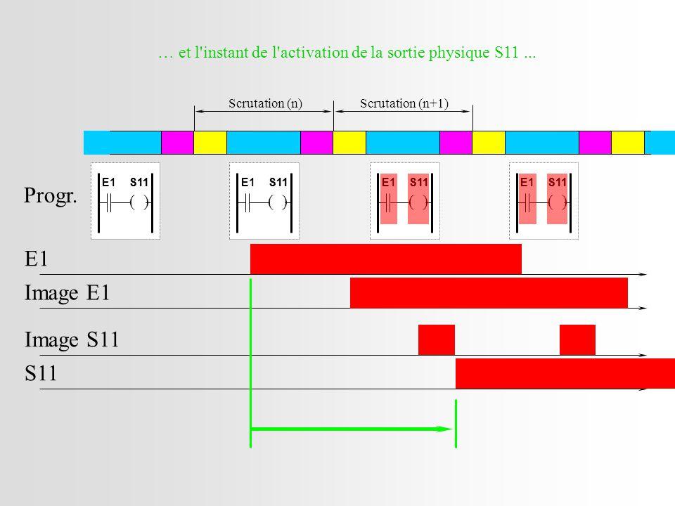 … et l instant de l activation de la sortie physique S11 ...