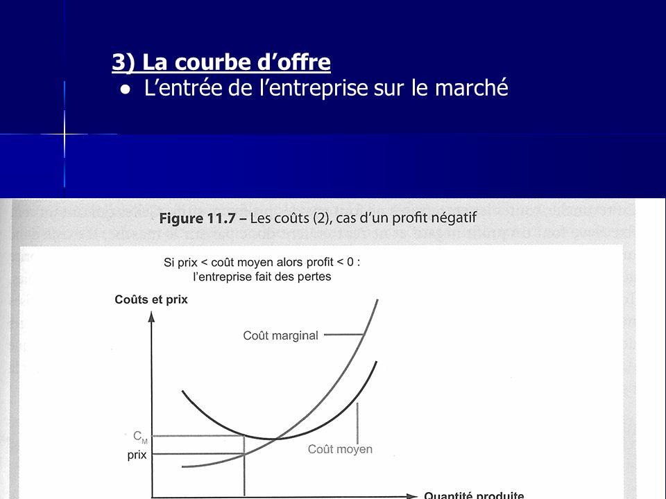 3) La courbe d'offre ● L'entrée de l'entreprise sur le marché