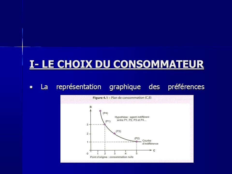 I- LE CHOIX DU CONSOMMATEUR