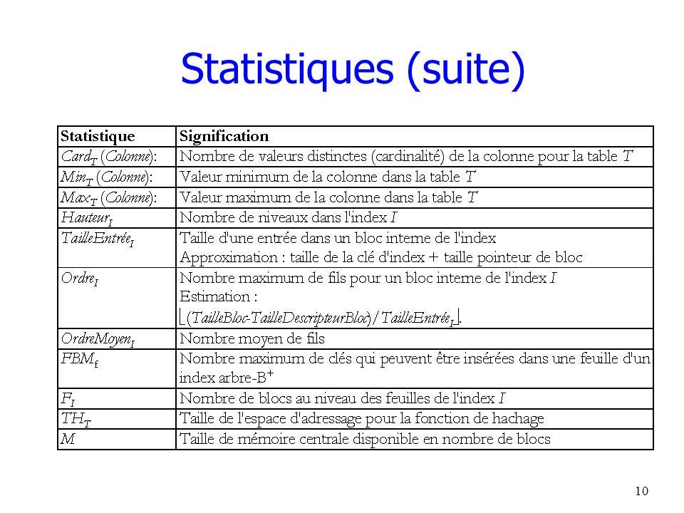 Statistiques (suite)