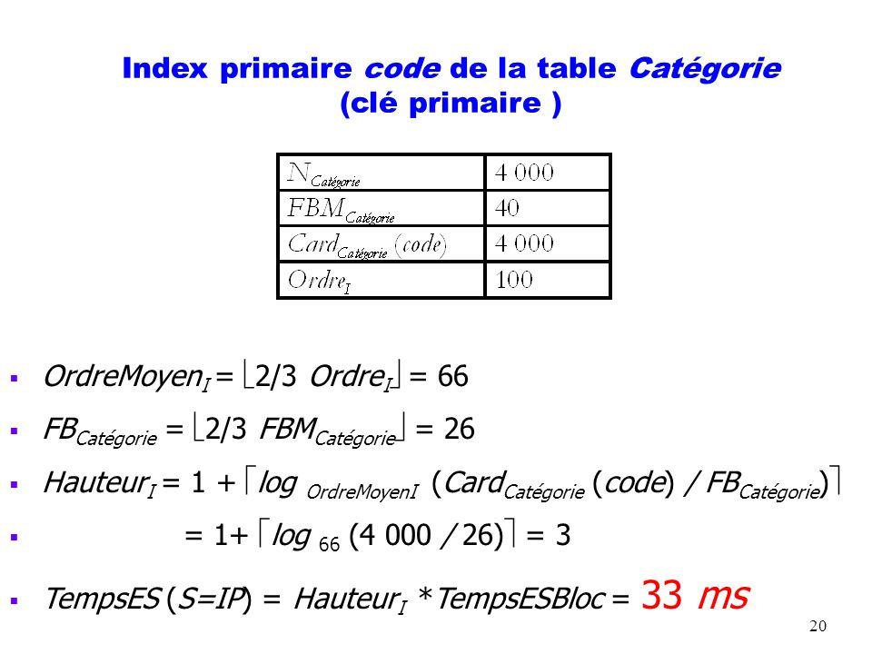 Index primaire code de la table Catégorie (clé primaire )