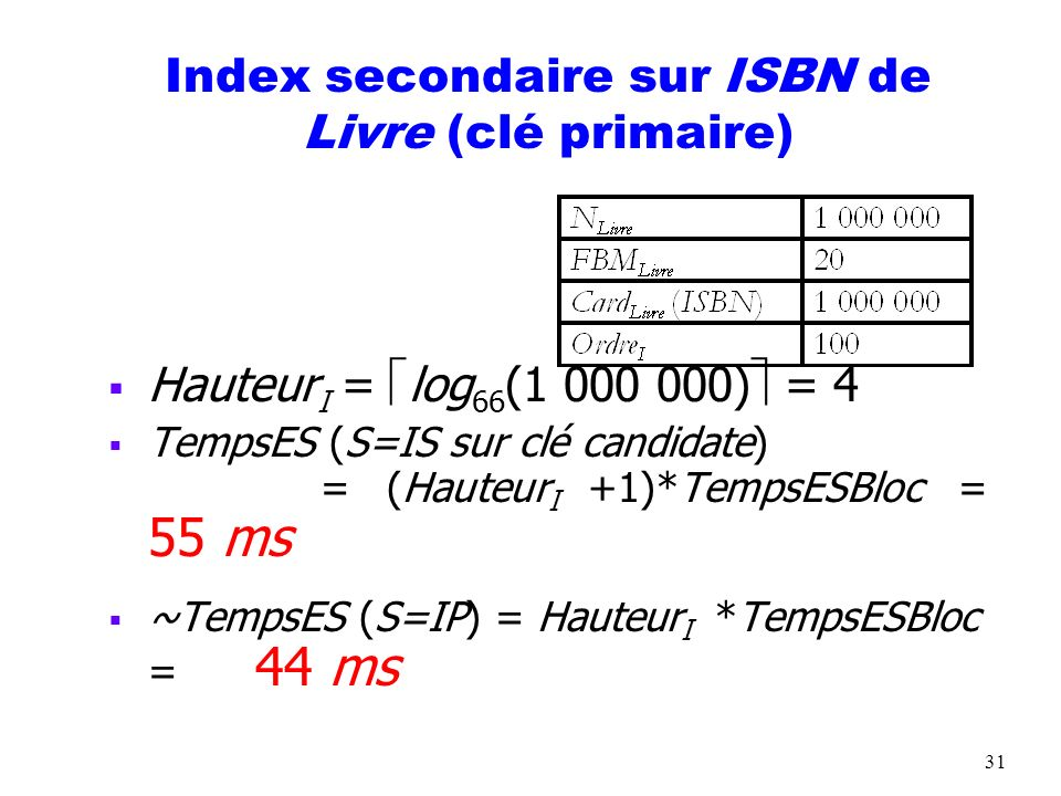 Index secondaire sur ISBN de Livre (clé primaire)