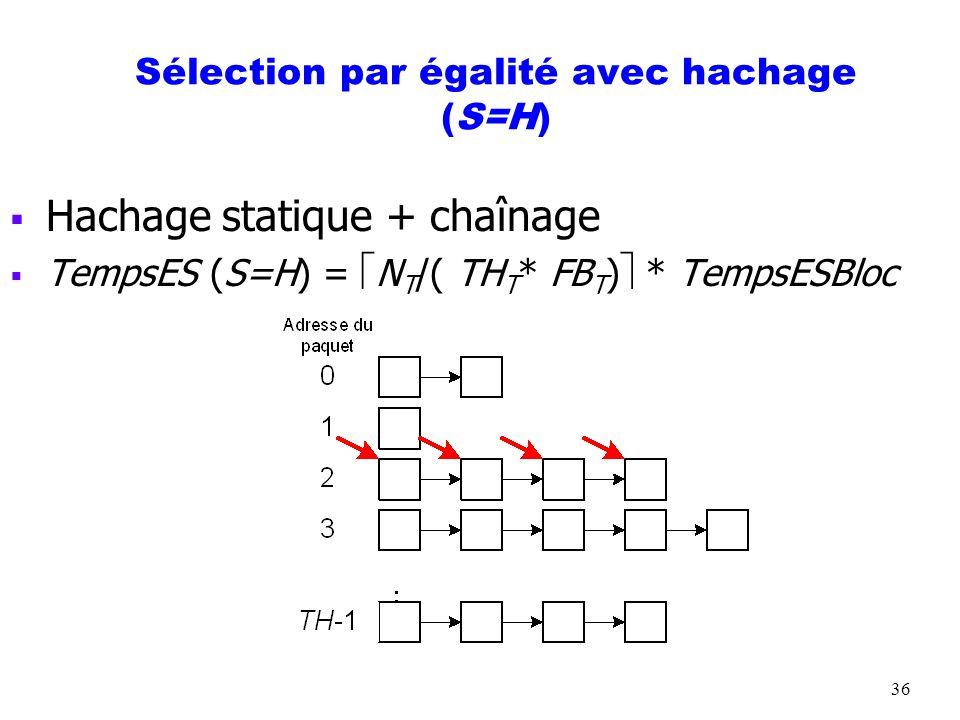 Sélection par égalité avec hachage (S=H)