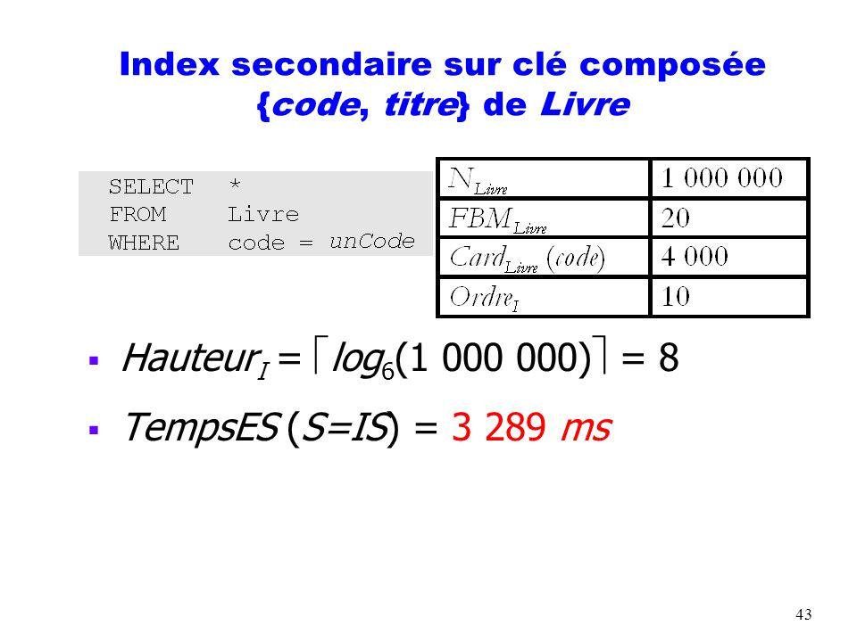 Index secondaire sur clé composée {code, titre} de Livre