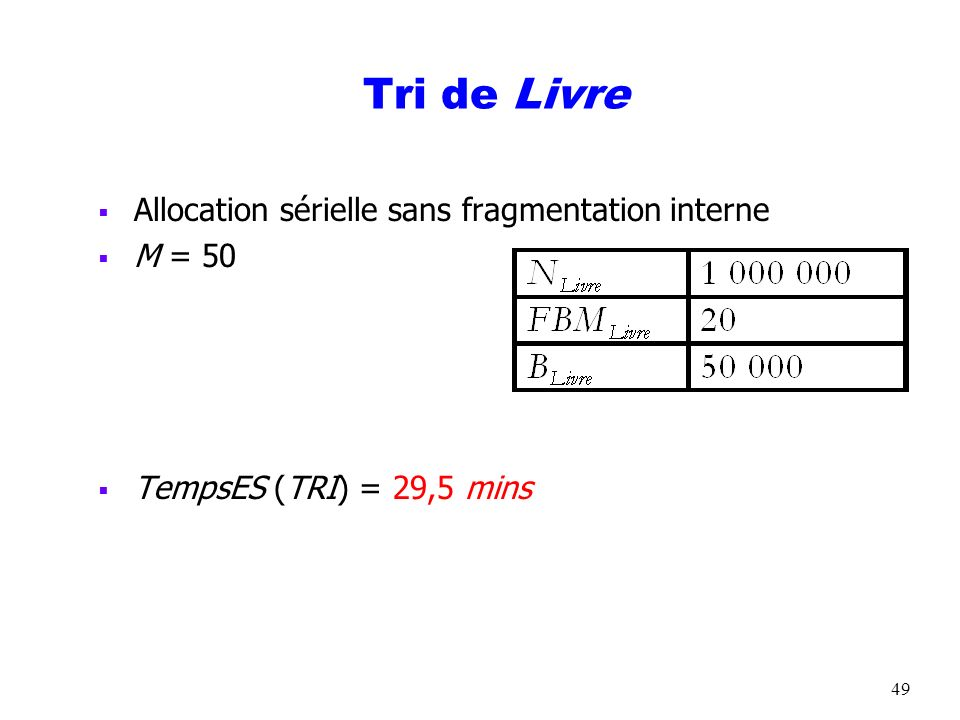 Tri de Livre Allocation sérielle sans fragmentation interne M = 50