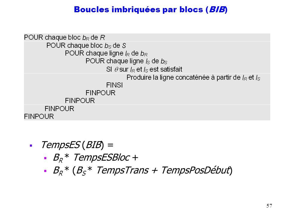 Boucles imbriquées par blocs (BIB)