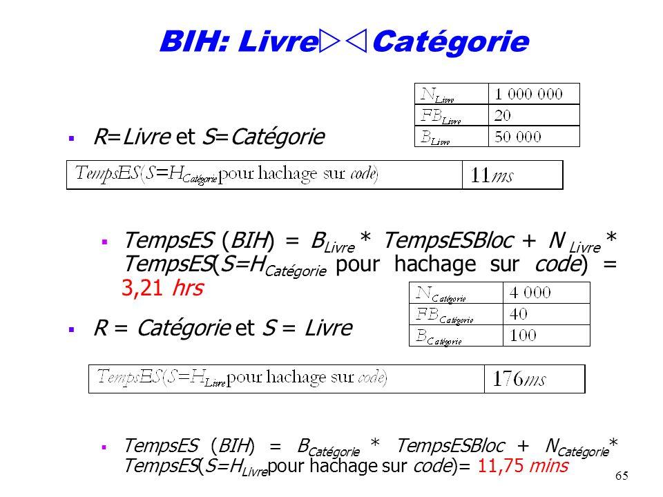BIH: LivreCatégorie