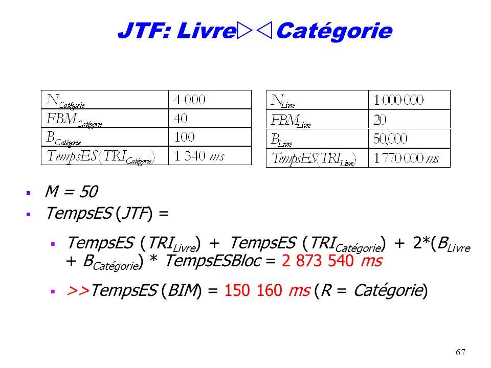 JTF: LivreCatégorie