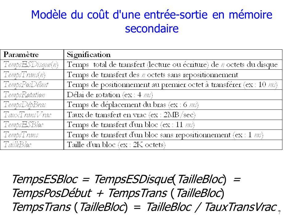 Modèle du coût d une entrée-sortie en mémoire secondaire