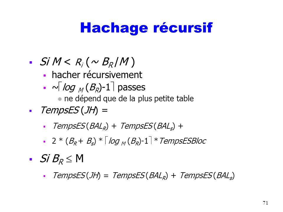 Hachage récursif Si M < Ri (~ BR /M ) Si BR  M