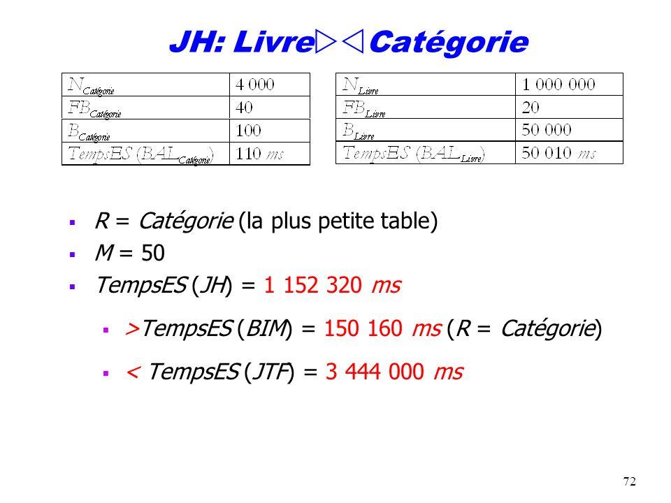 JH: LivreCatégorie R = Catégorie (la plus petite table) M = 50