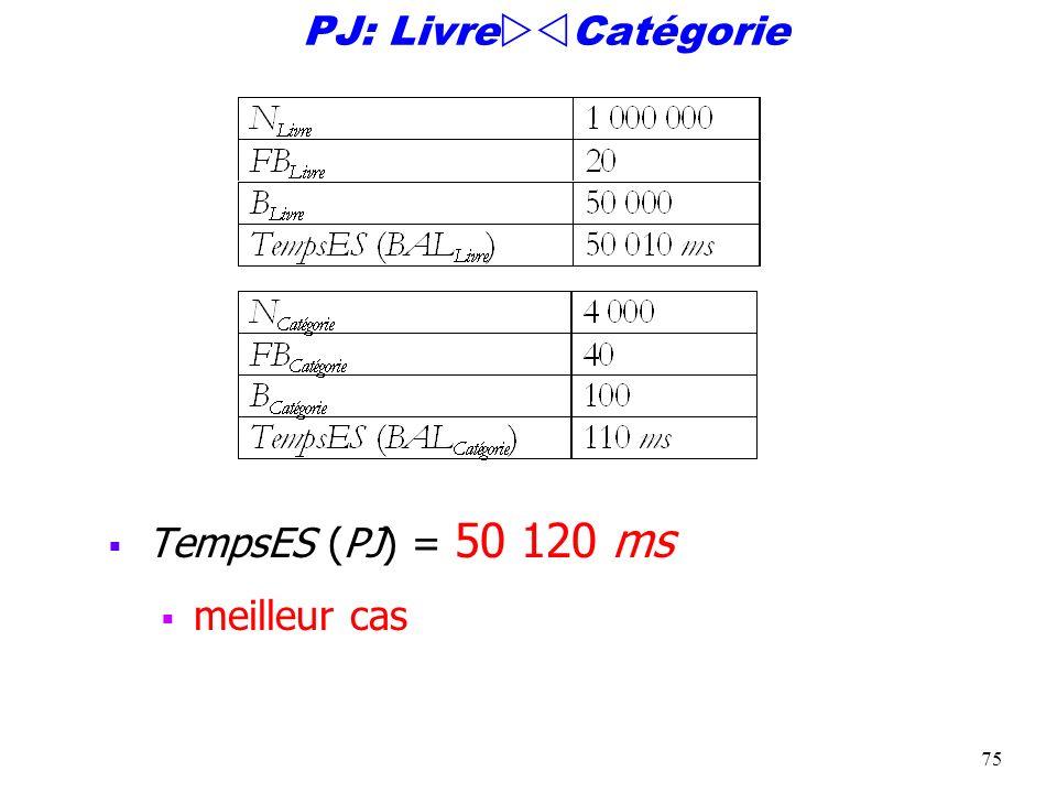 PJ: LivreCatégorie TempsES (PJ) = 50 120 ms meilleur cas