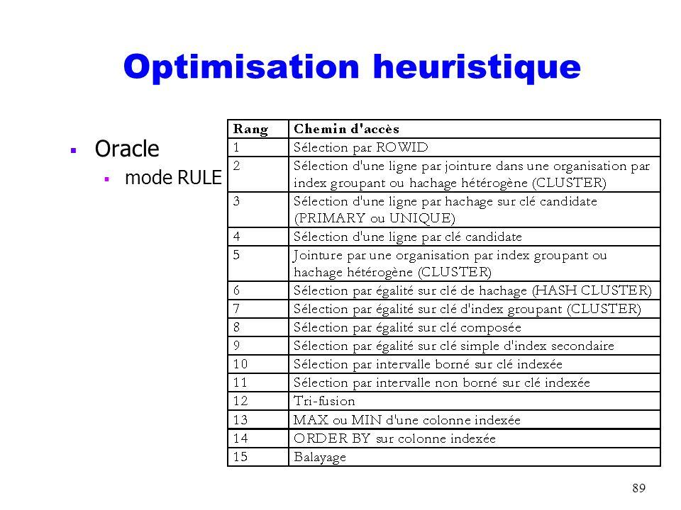 Optimisation heuristique