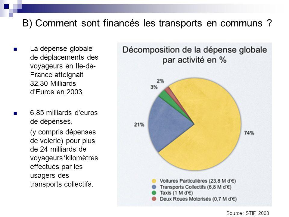 B) Comment sont financés les transports en communs