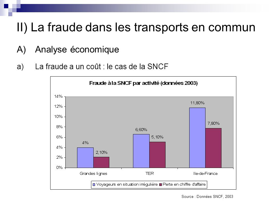 II) La fraude dans les transports en commun