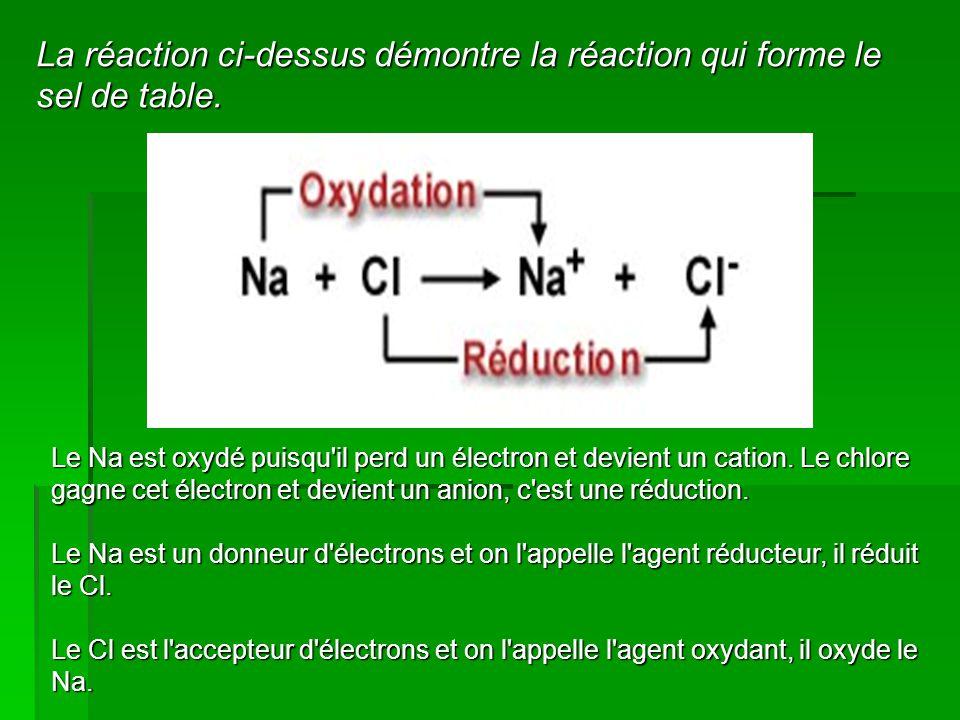 La réaction ci-dessus démontre la réaction qui forme le sel de table.