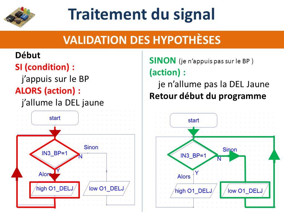 VALIDATION DES HYPOTHÈSES