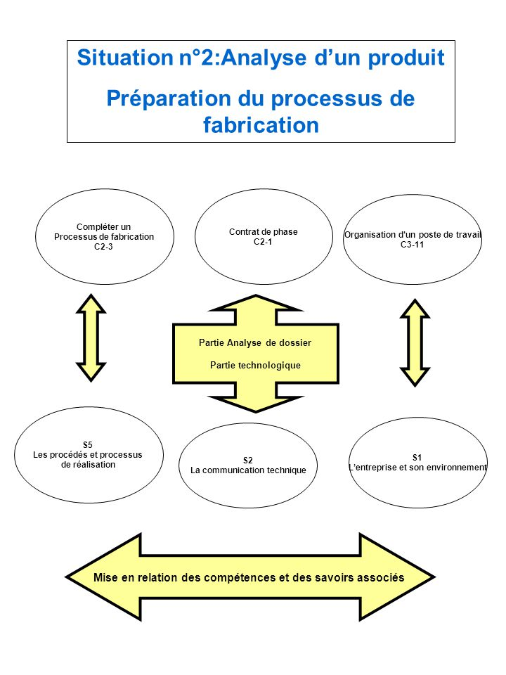 Situation n°2:Analyse d'un produit