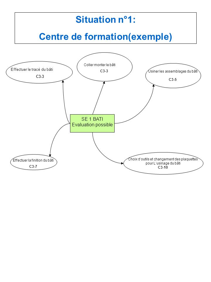 Centre de formation(exemple)