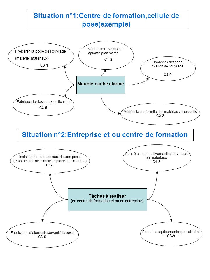 Situation n°1:Centre de formation,cellule de pose(exemple)