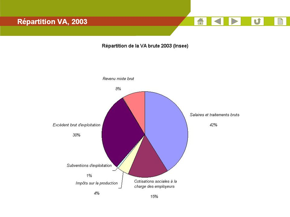 Répartition VA, 2003