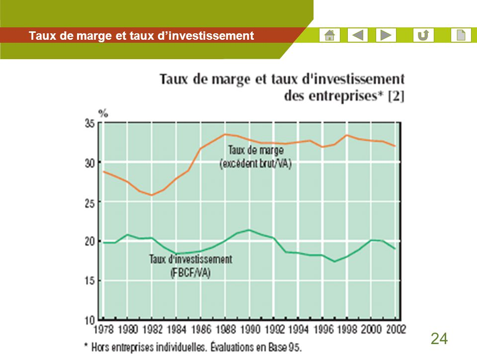 Taux de marge et taux d'investissement