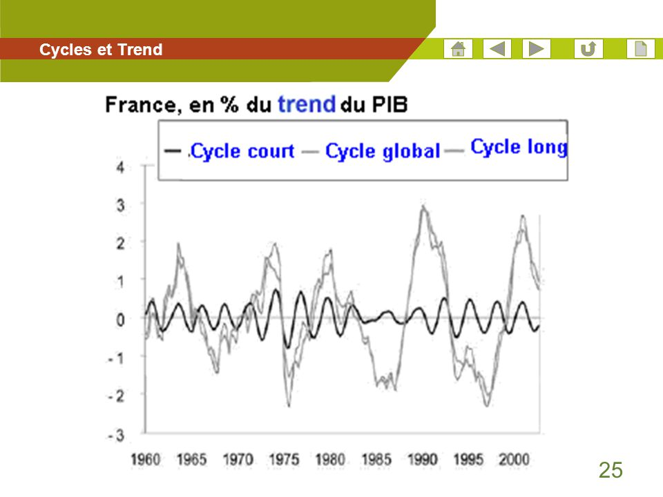 Cycles et Trend