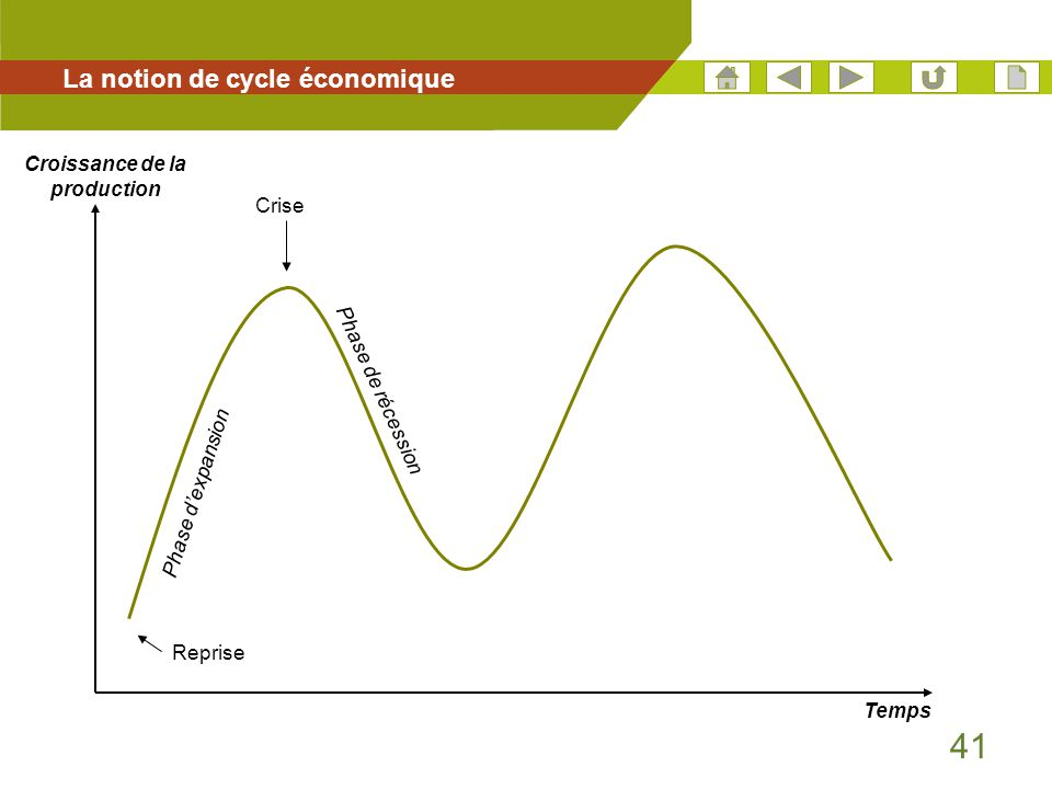 La notion de cycle économique