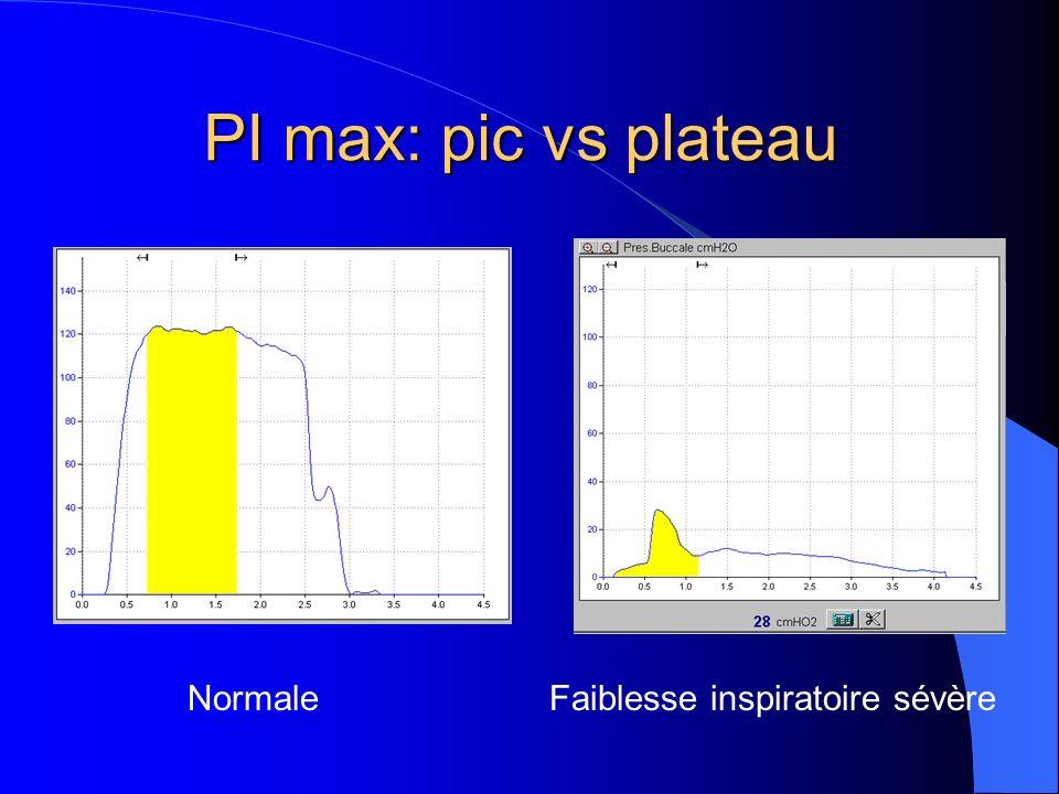 PI max: pic vs plateau Normale Faiblesse inspiratoire sévère