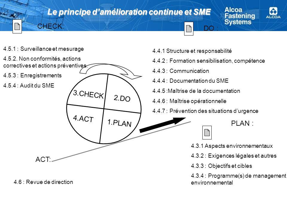 Le principe d'amélioration continue et SME