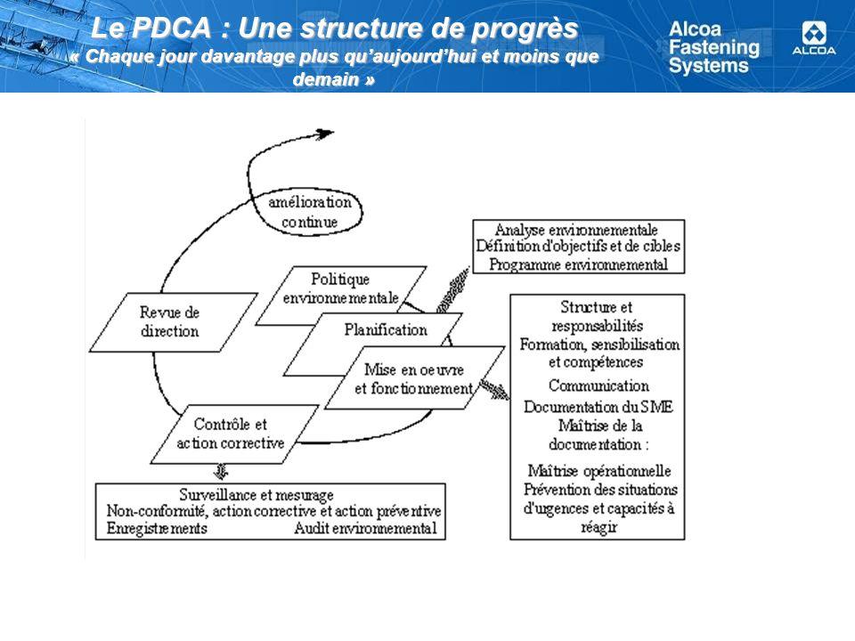 Le PDCA : Une structure de progrès « Chaque jour davantage plus qu'aujourd'hui et moins que demain »