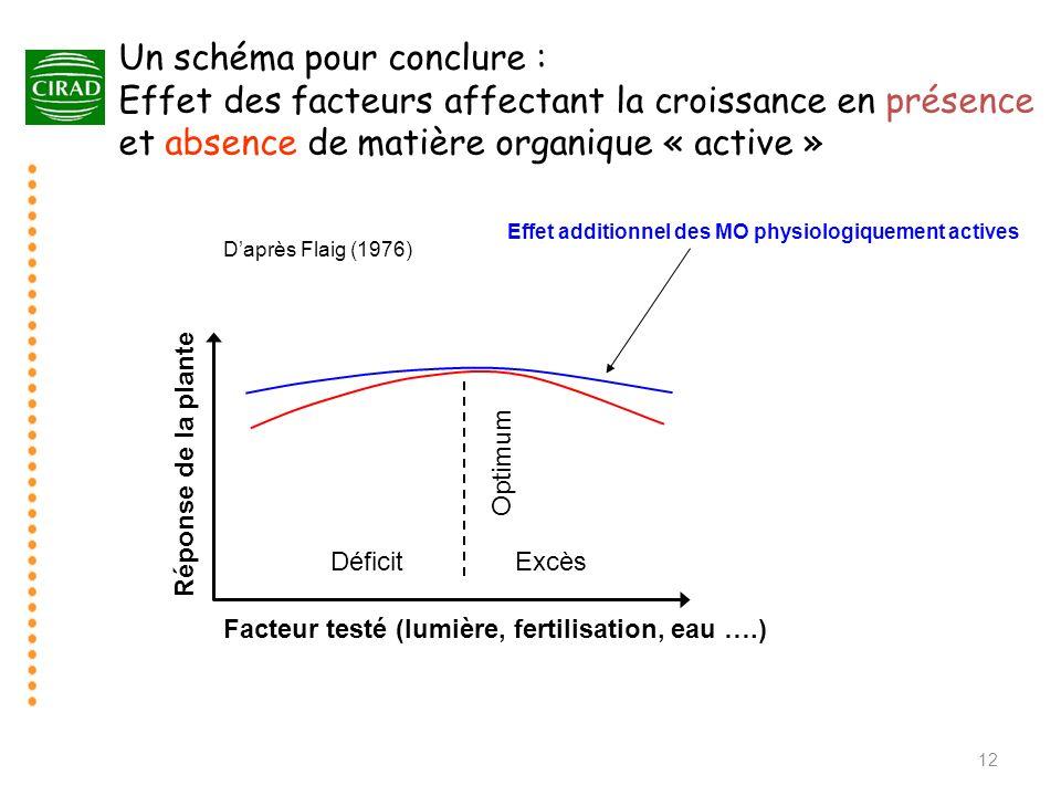 Un schéma pour conclure : Effet des facteurs affectant la croissance en présence et absence de matière organique « active »