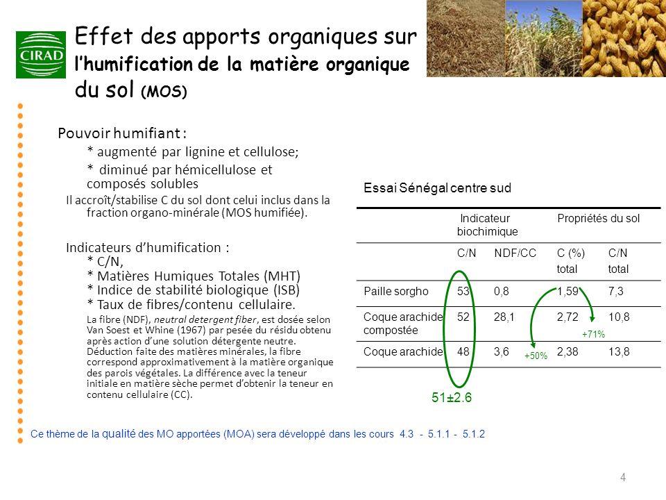 Effet des apports organiques sur l'humification de la matière organique du sol (MOS)