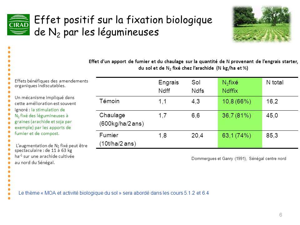 Effet positif sur la fixation biologique de N2 par les légumineuses