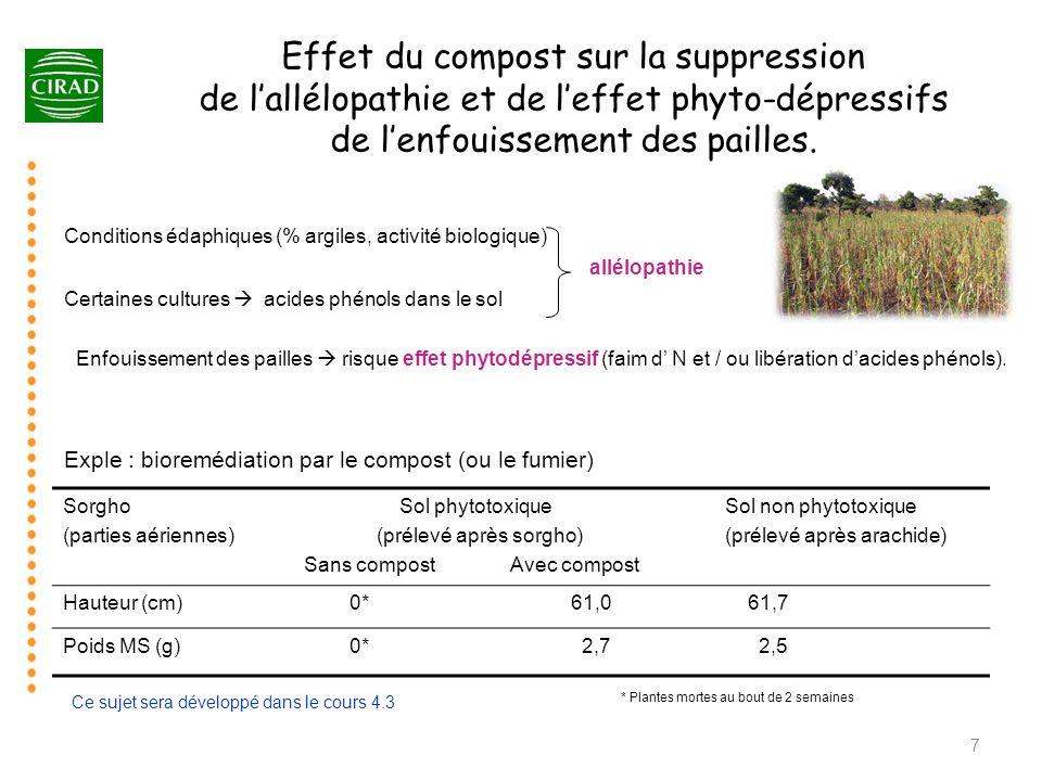 Effet du compost sur la suppression de l'allélopathie et de l'effet phyto-dépressifs de l'enfouissement des pailles.