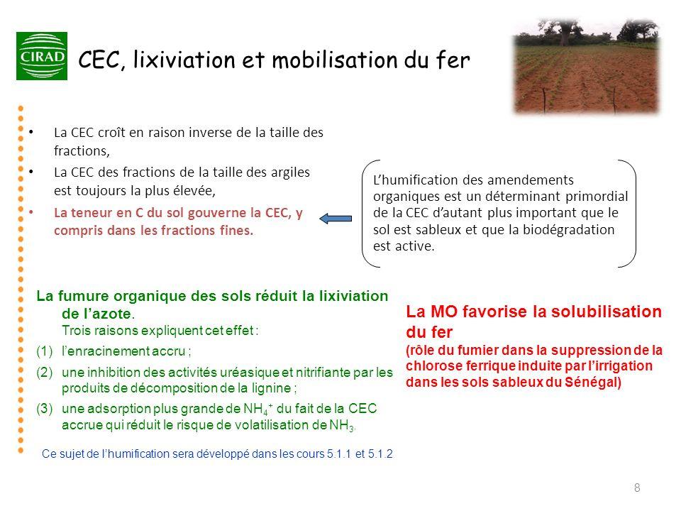 CEC, lixiviation et mobilisation du fer