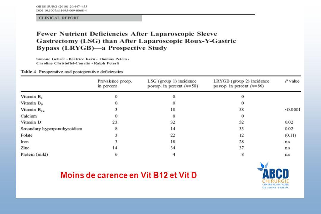 Moins de carence en Vit B12 et Vit D