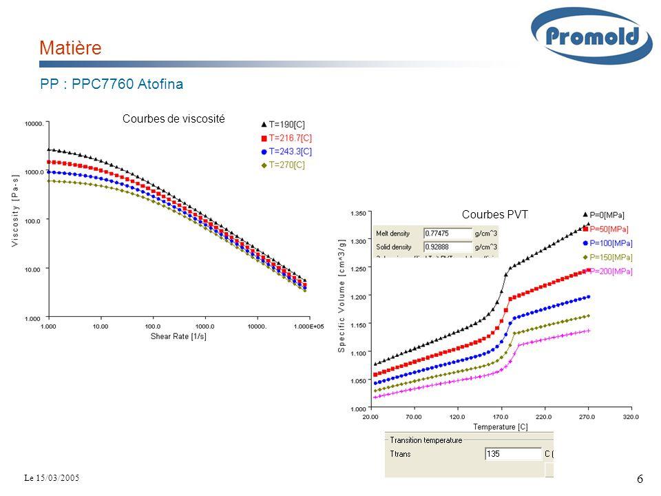 Matière PP : PPC7760 Atofina Courbes de viscosité Courbes PVT
