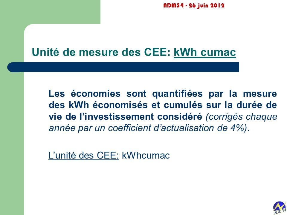 Unité de mesure des CEE: kWh cumac