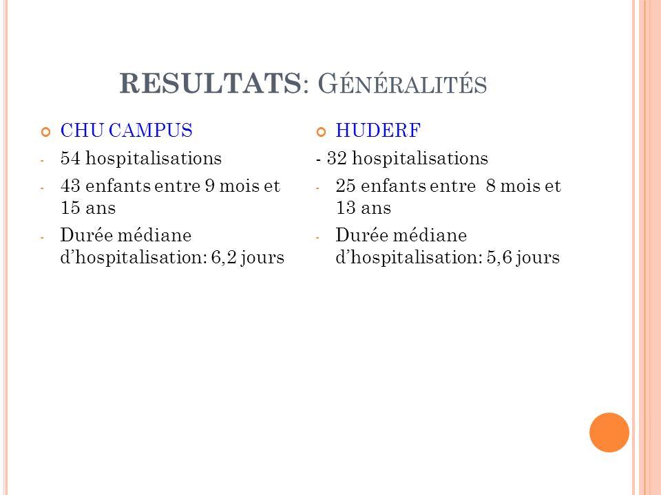 RESULTATS: Généralités