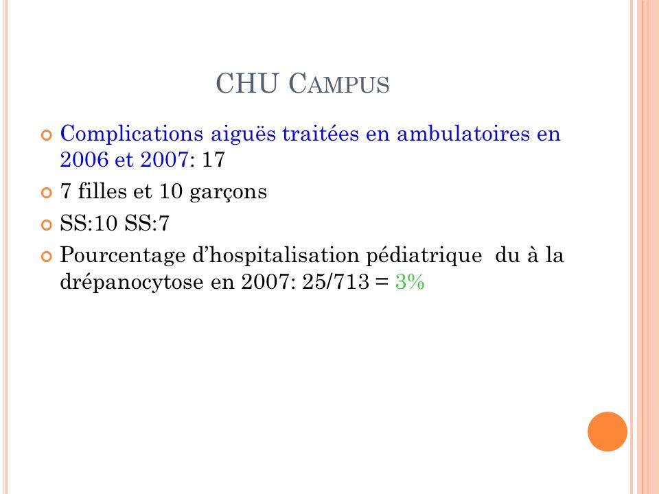 CHU Campus Complications aiguës traitées en ambulatoires en 2006 et 2007: 17. 7 filles et 10 garçons.