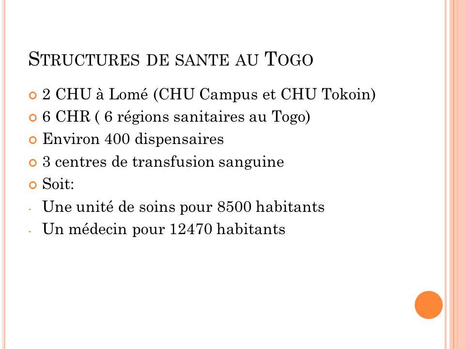 Structures de sante au Togo