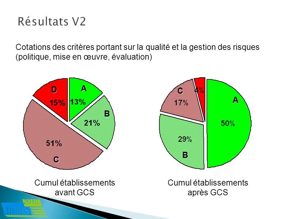Résultats V2 Cotations des critères portant sur la qualité et la gestion des risques (politique, mise en œuvre, évaluation)