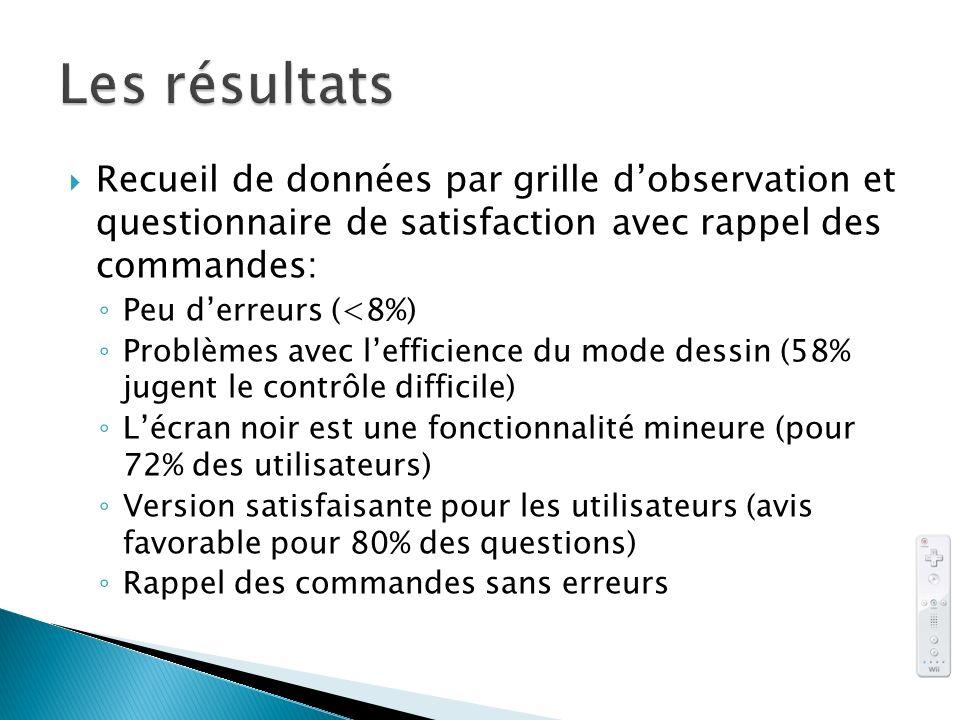 Les résultats Recueil de données par grille d'observation et questionnaire de satisfaction avec rappel des commandes: