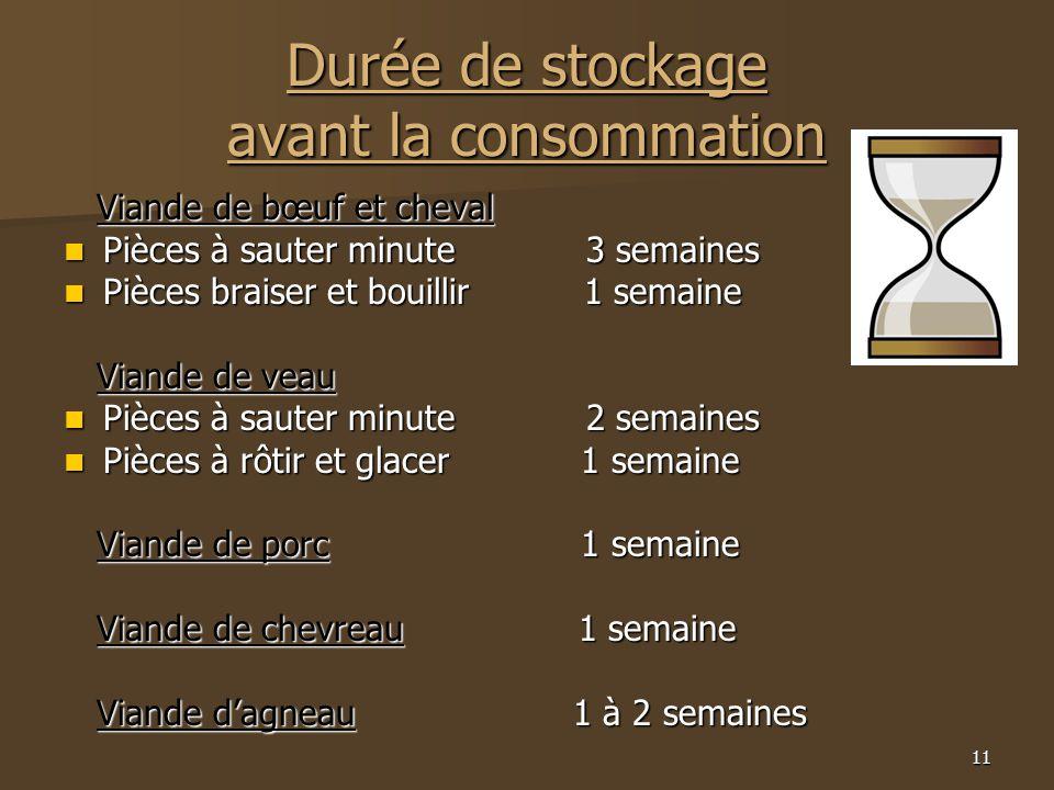 Durée de stockage avant la consommation