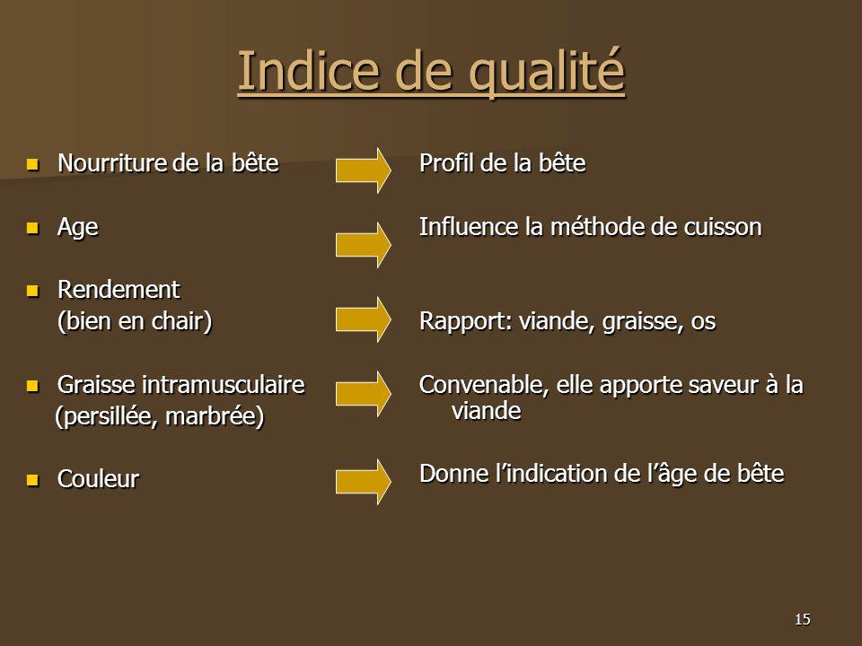 Indice de qualité Nourriture de la bête Age Rendement (bien en chair)