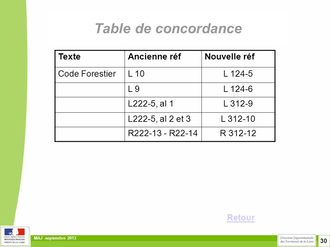 Table de concordance Texte Ancienne réf Nouvelle réf Code Forestier