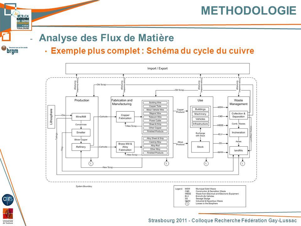 METHODOLOGIE Analyse des Flux de Matière