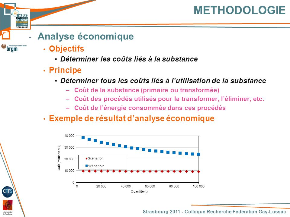 METHODOLOGIE Analyse économique Objectifs Principe