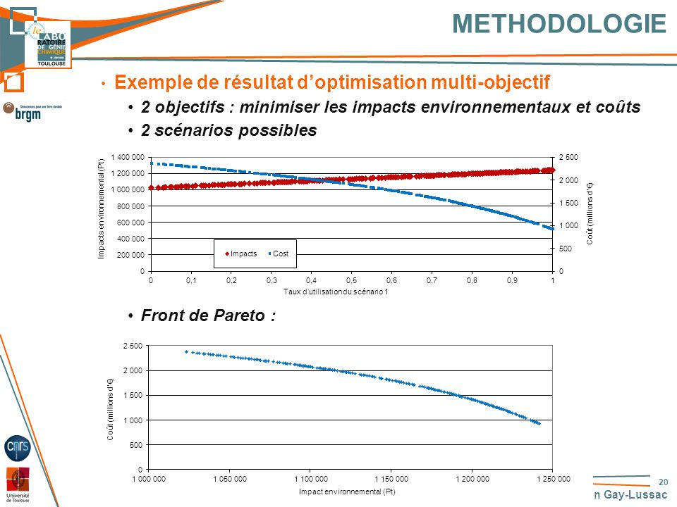 METHODOLOGIE Exemple de résultat d'optimisation multi-objectif